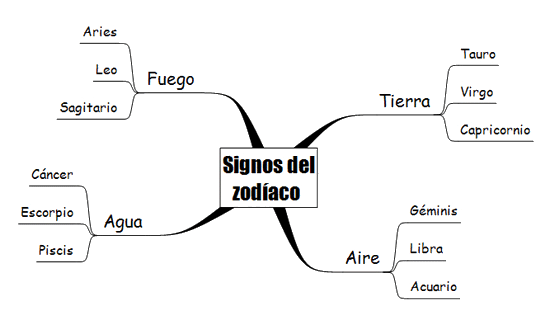 Mapas mentales - Fig. 4